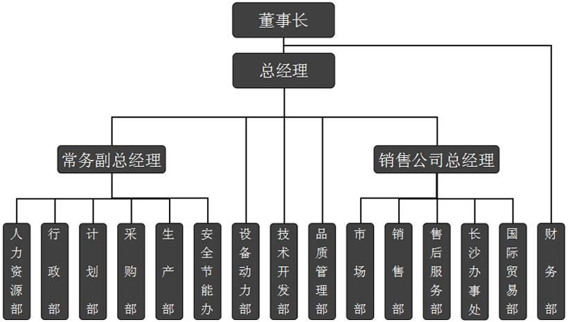 湖北佳恒科技股份有限公司组织结构